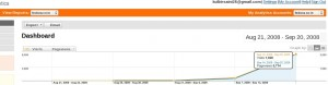 Google Analytics stats for fedora.co.in